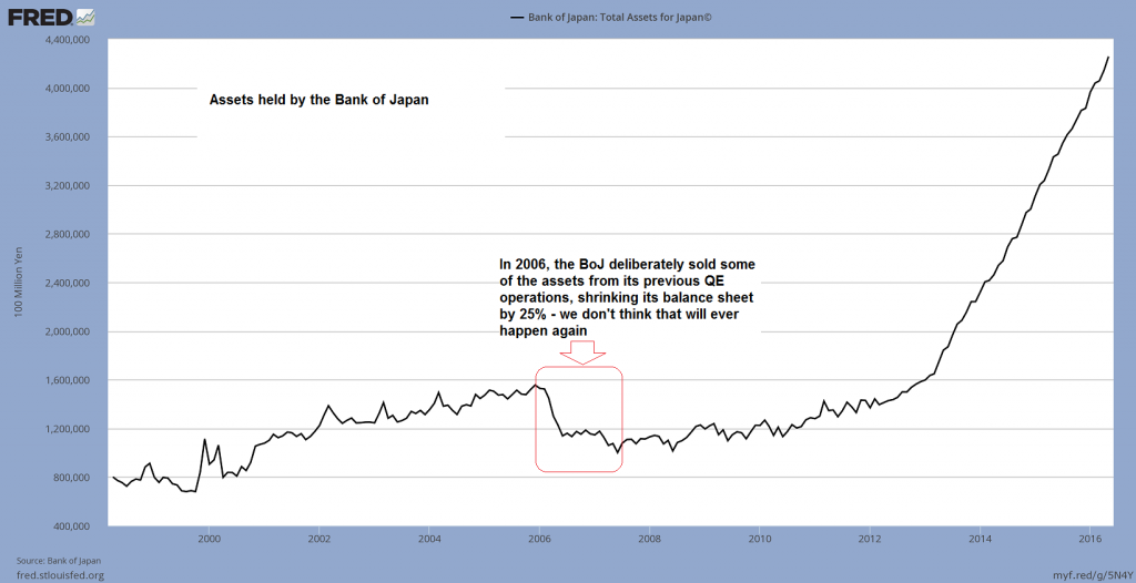 "Assets held by the BoJ: in 2006 it actually did take some of its previous ""QE"" back, by decreasing the size of its balance sheet by roughly 25%. Other central banks were also tightening policy at the time, raising rates in baby steps. Not coincidentally, US house prices actually peaked in 2006. A global financial and economic crisis followed in short order, providing evidence that a mere slowdown in money supply growth is all it takes to bring the entire system to the brink of collapse – click to enlarge."