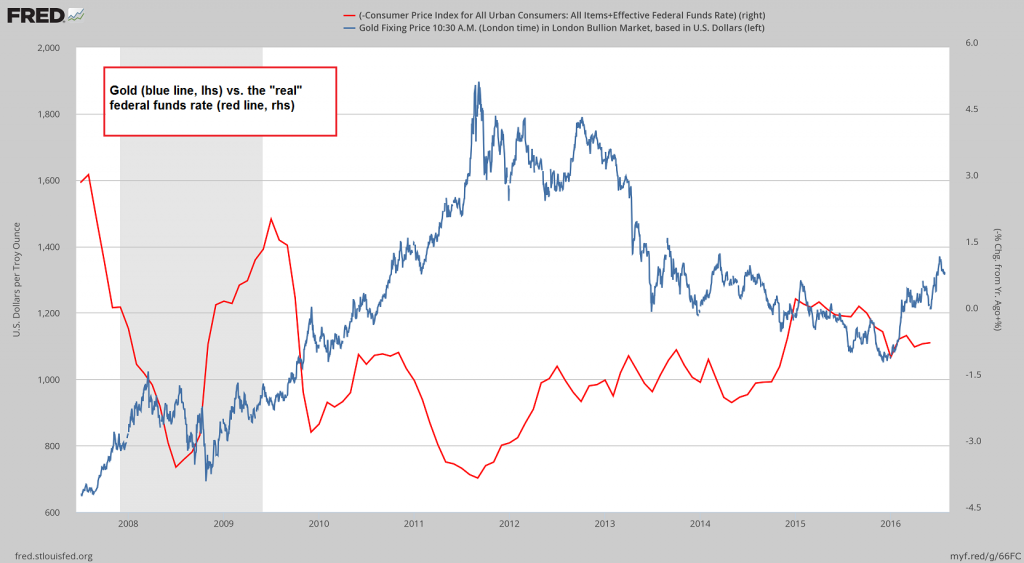 "Gold vs the ""real"" federal funds rate"