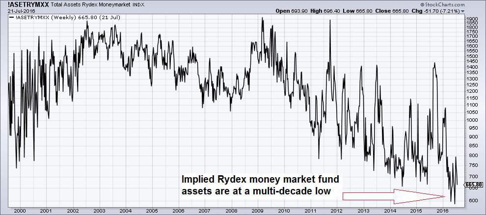 Total Assets Rydex Moneymarket INDX.