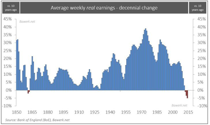 U.K. Average Weekly Real Earnings
