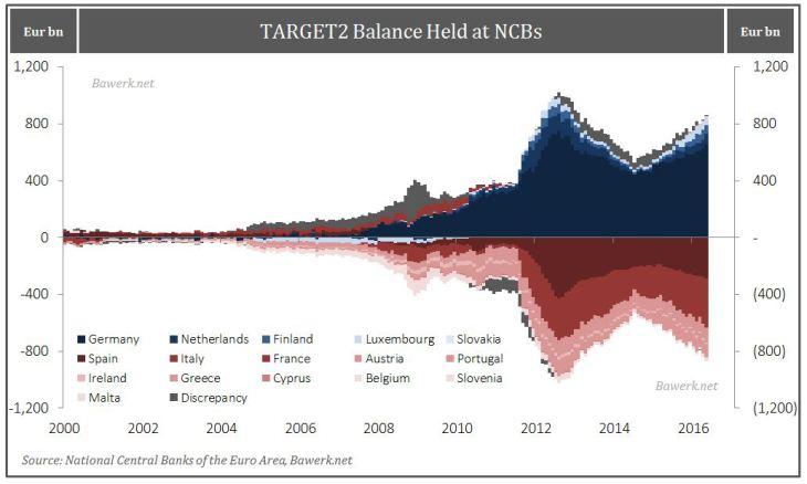 TARGET2 Balance Held at NCBs
