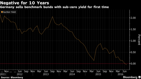 Germany Sells First Ever Negative-Yielding 10Y Treasury, Corporate Bonds