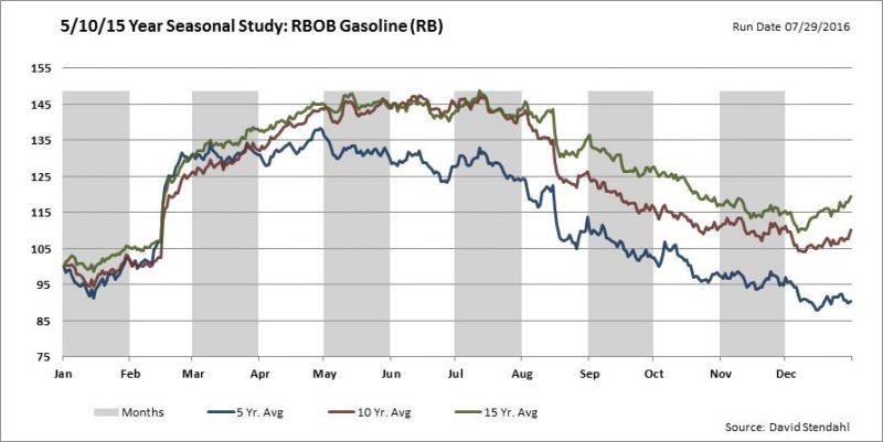 5 10 15 Year Seasonal Study Gasoline