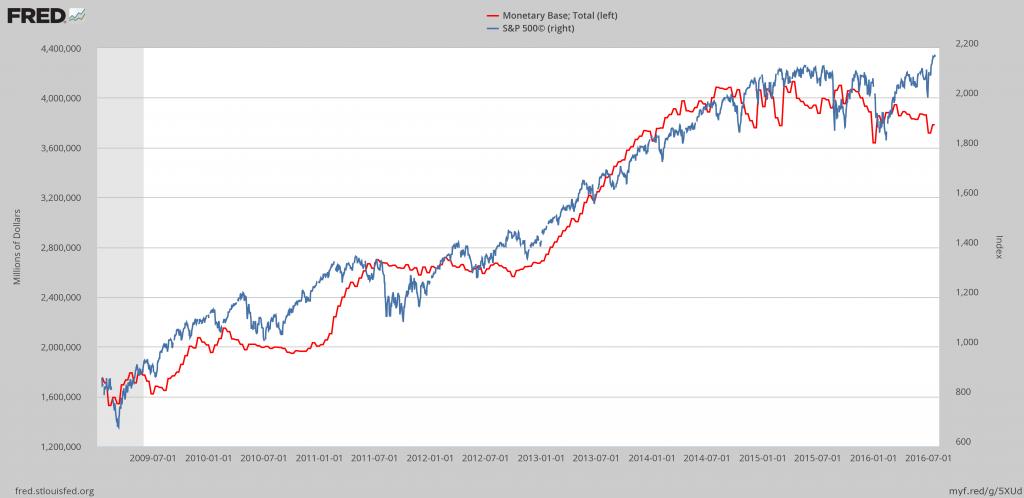 Monetary Base, Total, S&P 500D