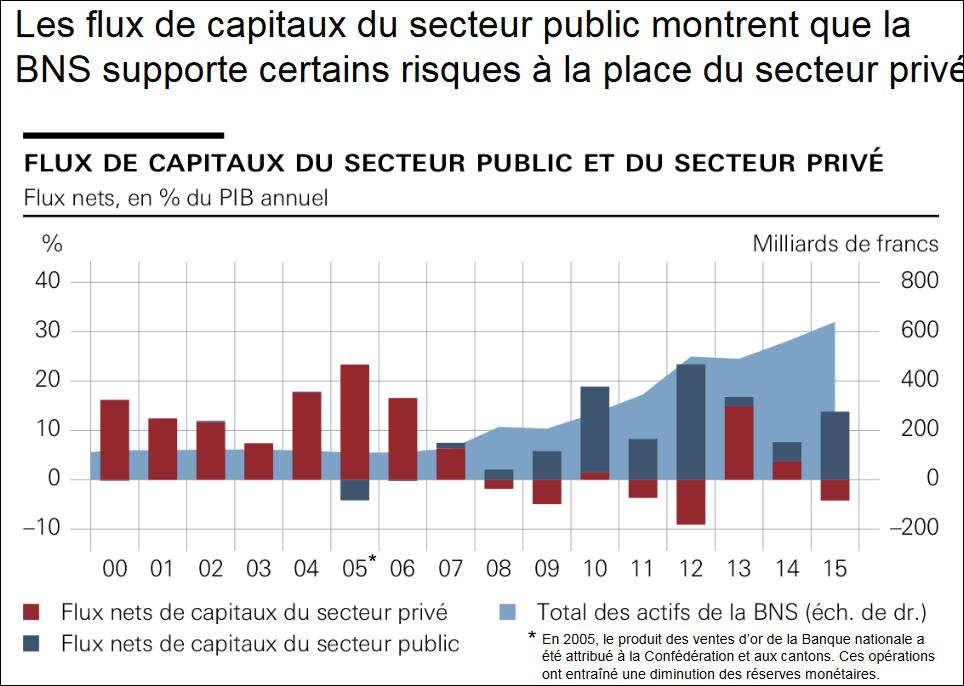 Flux de capitaux du secreur public et du secteur prive