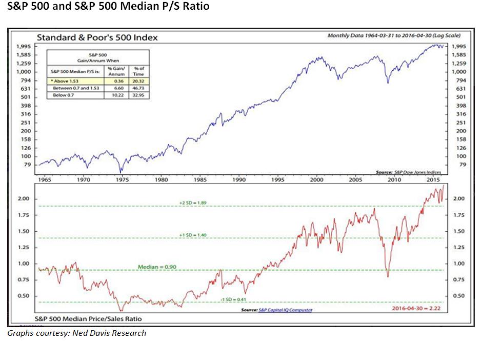 S&P 500 median price-sales ratio