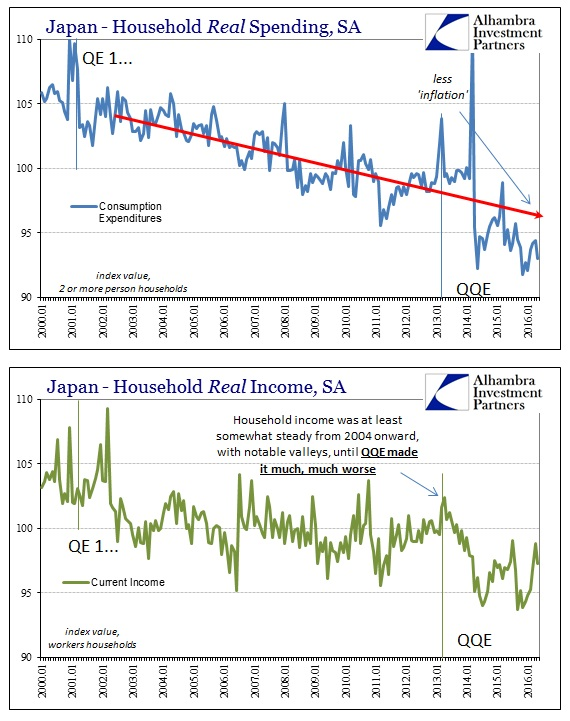 Japan - Household Real Spending
