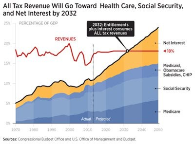 All tax revenue will go toward health care, Social security and Net interest by 2032