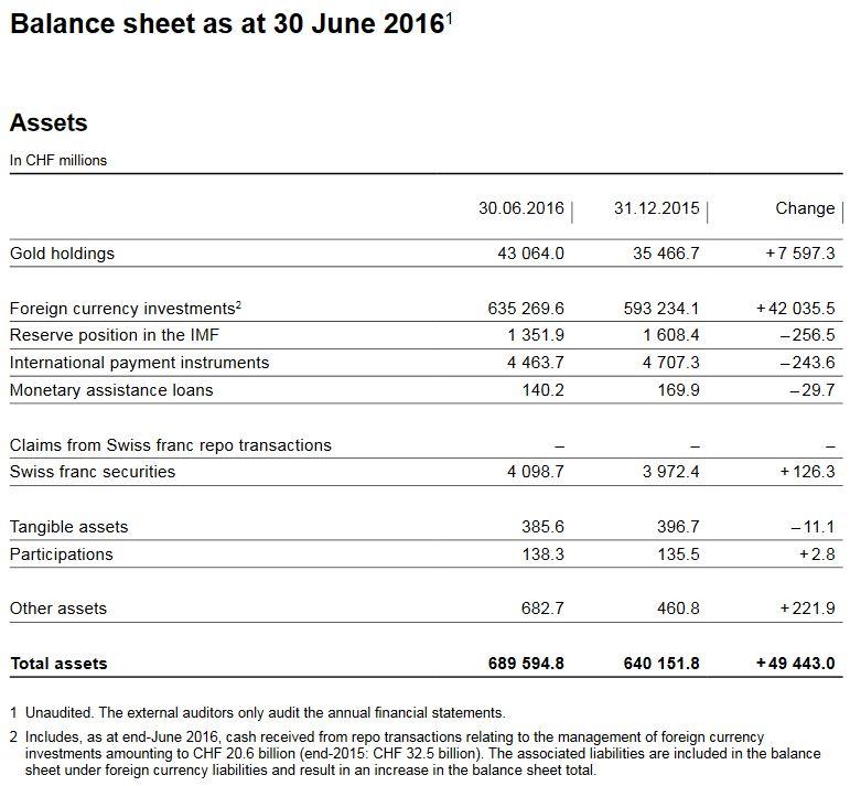 Balance sheet as at 30 June 2016