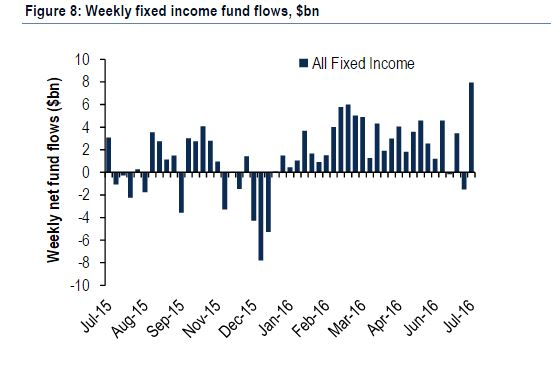 Weekly fixed income fund flows, $bn