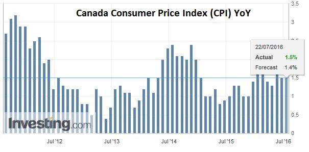 Canada Consumer Price Index (CPI) YoY