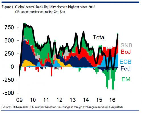 Global central bank liquidity rises to highest since 2013