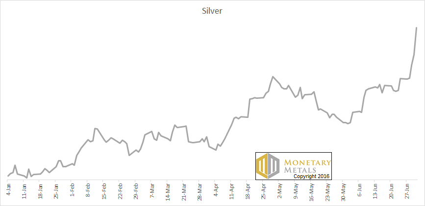 Silver price parabola – 2016, ytd – click to enlarge.