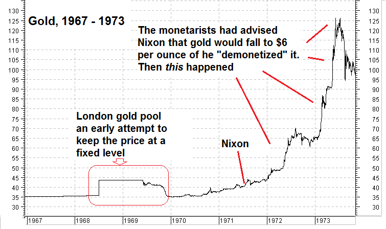 "Gold price from 1967 to 1973. In the late 1960s there was an attempt by governments to keep the gold price under control through the ""London Gold Pool"" – they lost gold so fast in this market manipulation effort that they soon gave up again. It foreshadowed the eventual default. Monetarist economists like Milton Friedman told Nixon that the gold price would fall to $6 if the US were to ""demonetize"" gold – once again proving that the forecasts of most economists aren't worth much – click to enlarge."
