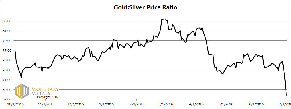 Gold-silver ratio – falling out of bed… – click to enlarge.