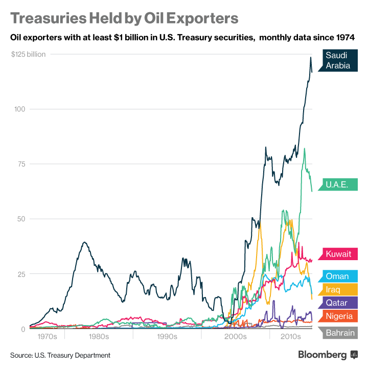 US treasuries held by oil-exporting countries. In this group, Saudi Arabia is the largest creditor of the US – click to enlarge.