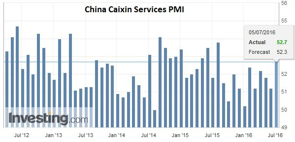 China Caixin Services PMI