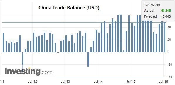 China Trade Balance (USD)