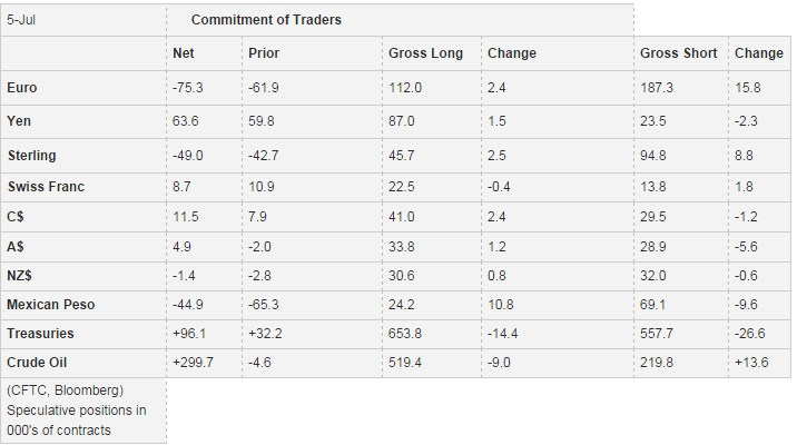 Commitments of Traders July 05 Speculative Positions
