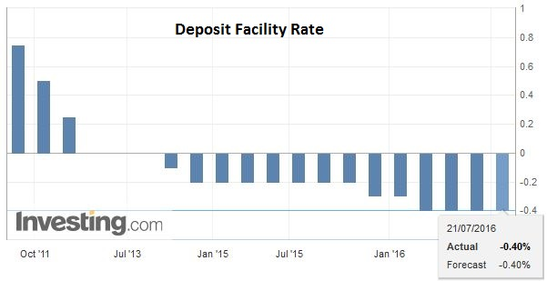 Deposit Facility Rate