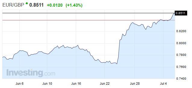 EURGBP - Euro British Pound