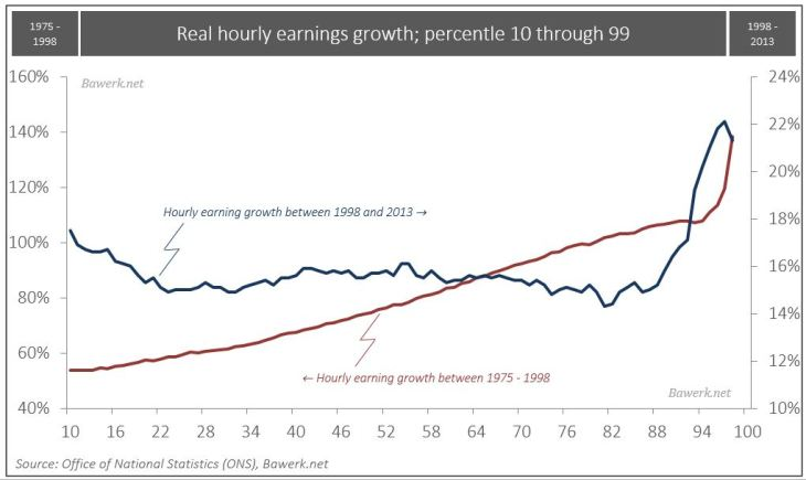 U.K. Real hourly earnings growth, percentile 10 to 99