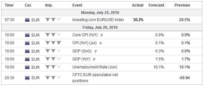 Eurozone 20160725