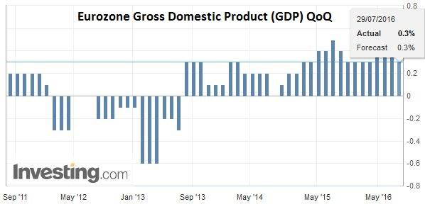 Eurozone Gross Domestic Product (GDP) QoQ