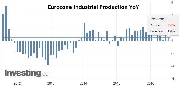 Eurozone Industrial Production YoY