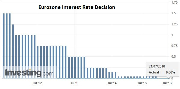 Eurozone Interest Rate Decision