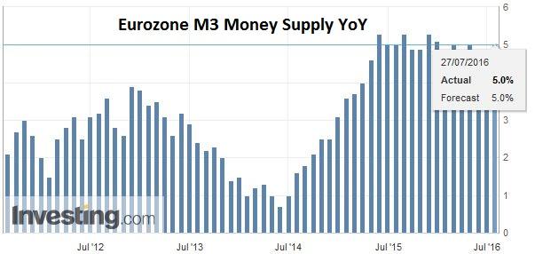 Eurozone M3 Money Supply YoY