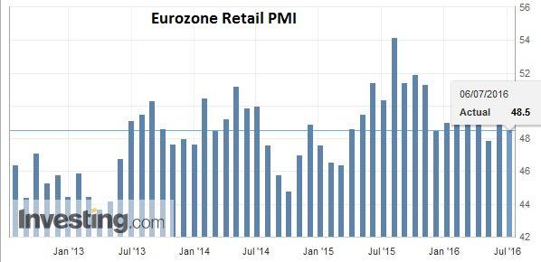 Eurozone Retail PMI