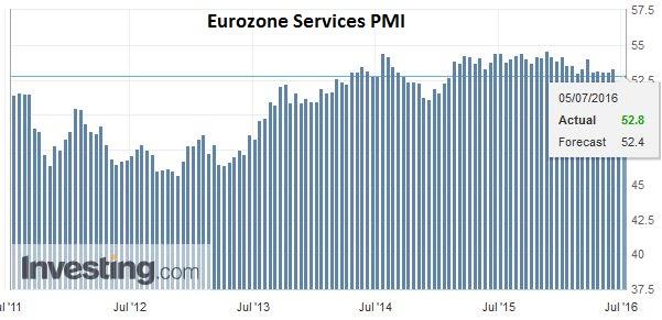 Eurozone Services PMI 20160705