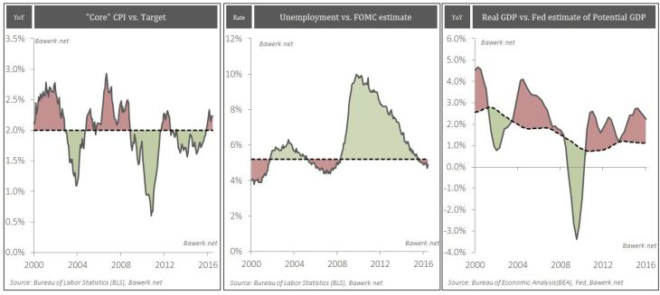 Key Fed Indicators: Core CPI vs. Target, Unemployment, Real GDP vs. Potential GDP