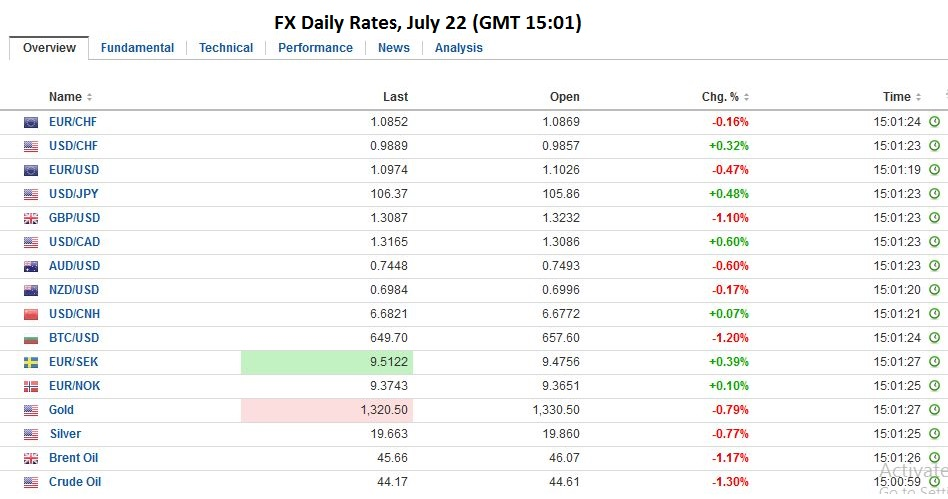 FX Daily Rates, July 22