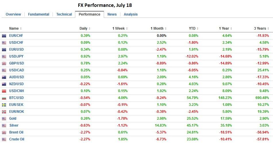 FX Performance, July 18