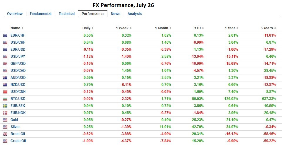 FX Performance, July 26