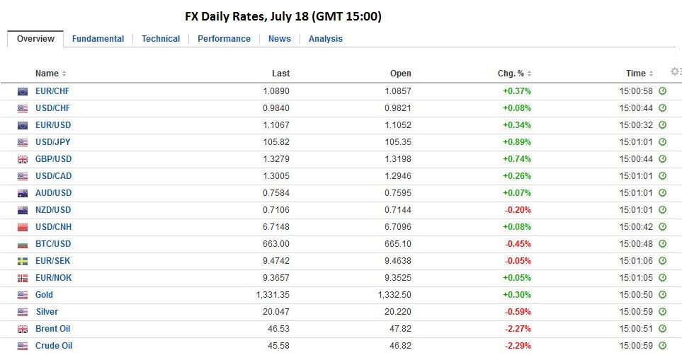 FX Rates, July 18