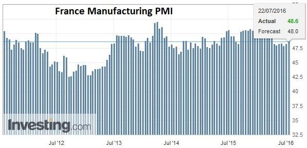 France Manufacturing PMI