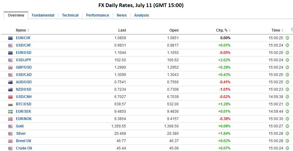 Fx daily rates, july 11