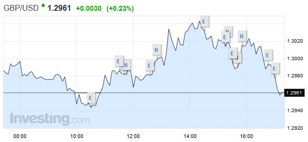GBPUSD - British Pound US Dollar