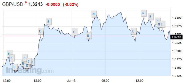 GBPUSD - British Pound US Dollar