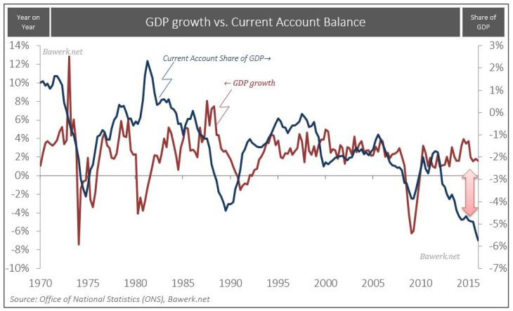U.K. GDP Growth vs. Current Account Balance