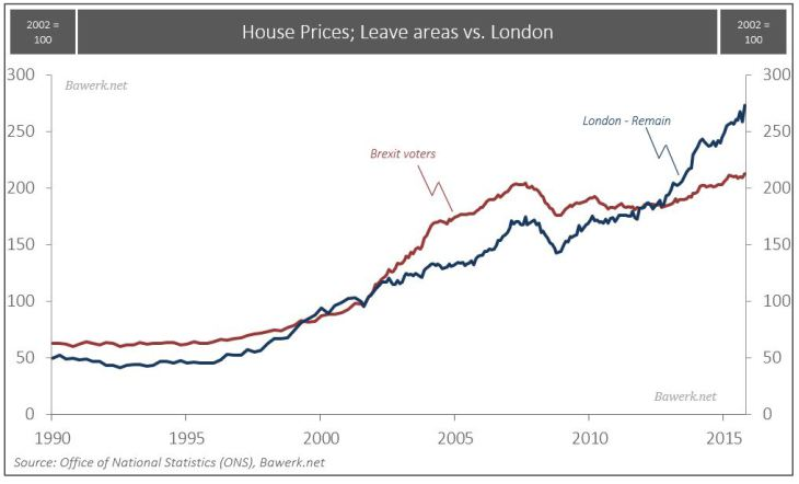 U.K. House Prices, Leave Areas vs. London