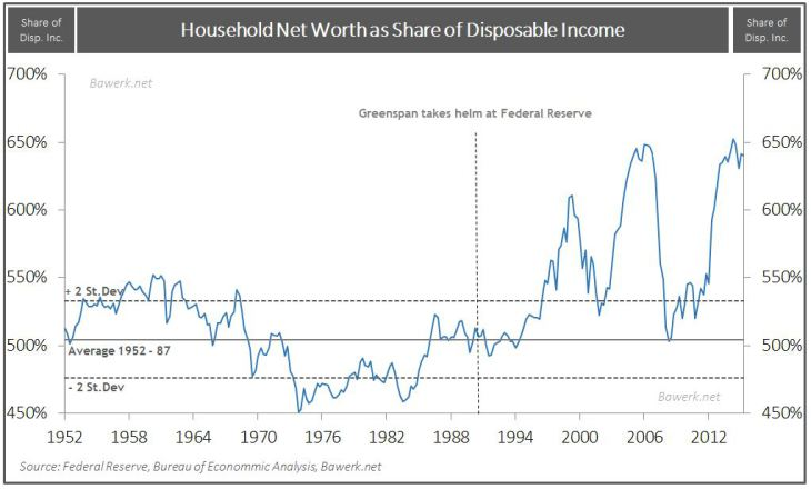 Household Net Worth Share of Disposable Income