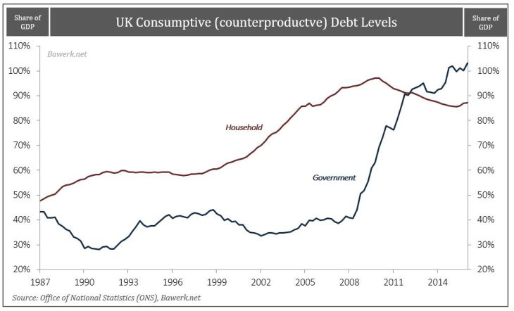 U.K. Household and Government Debt