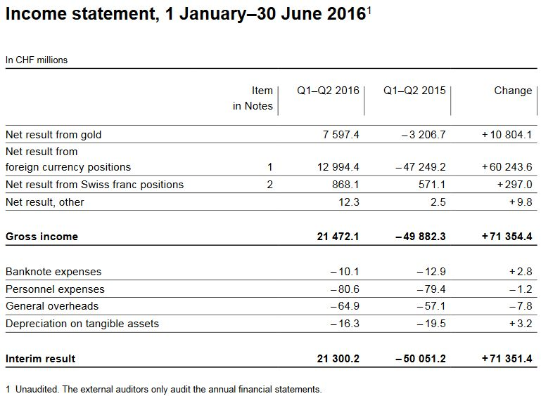 Income statement, 1 January–30 June 2016