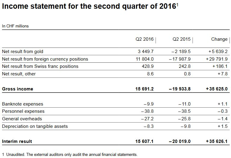 interim results of the swiss national bank as at 30 june 2016