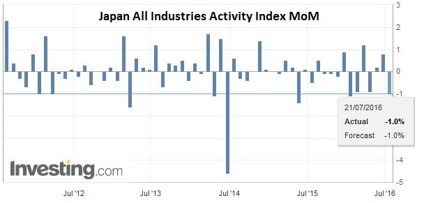 Japan All Industries Activity Index MoM