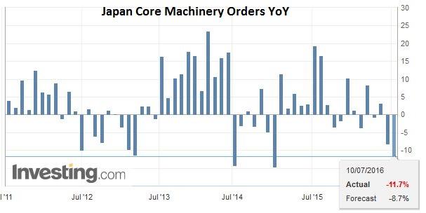 Japan Core Machinery Orders YoY